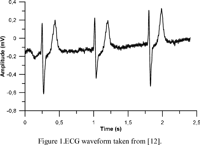 Figure 1 from A microcontroller-based ECG signal generator
