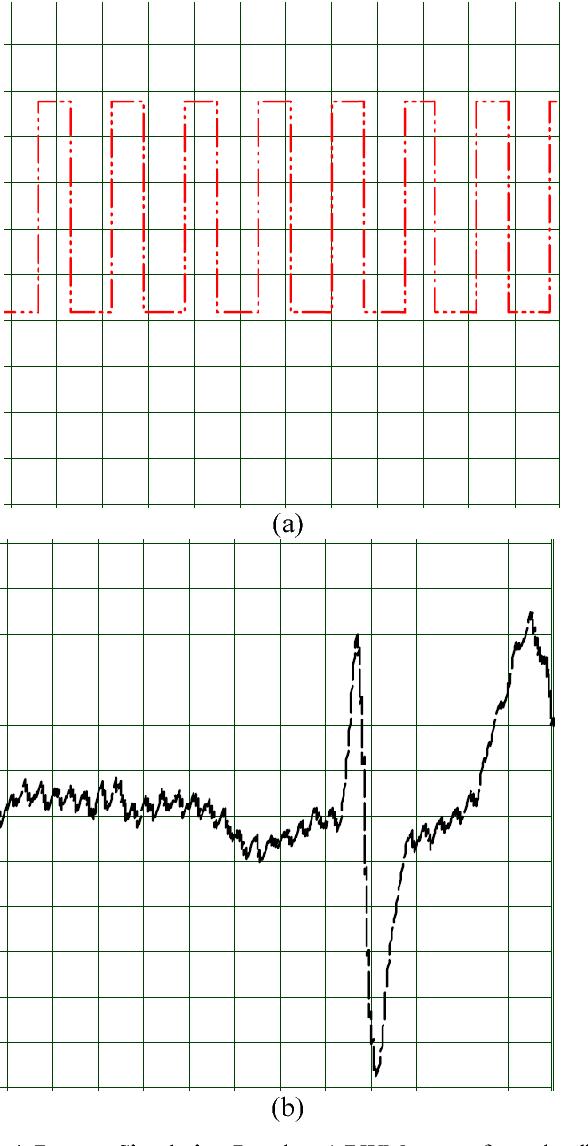 Figure 4 from A microcontroller-based ECG signal generator design