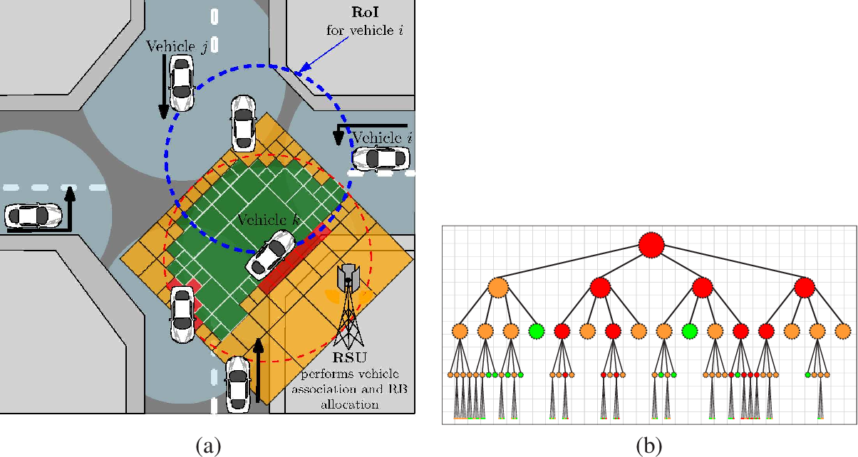 Figure 2 for Vehicular Cooperative Perception Through Action Branching and Federated Reinforcement Learning