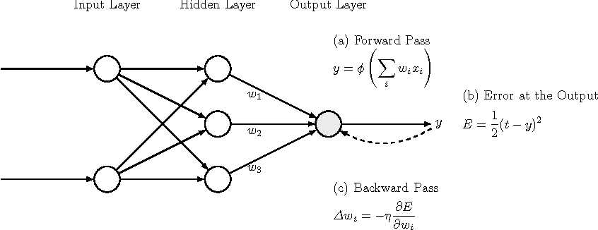 Figure 1 for Automatic differentiation in machine learning: a survey