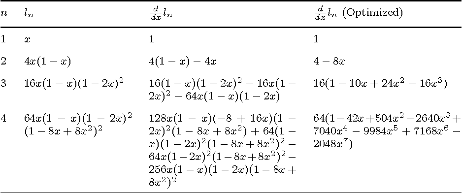 Figure 2 for Automatic differentiation in machine learning: a survey