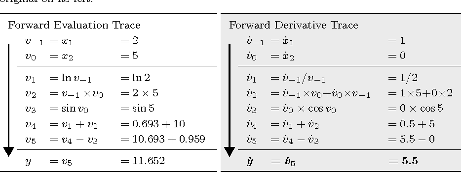 Figure 4 for Automatic differentiation in machine learning: a survey