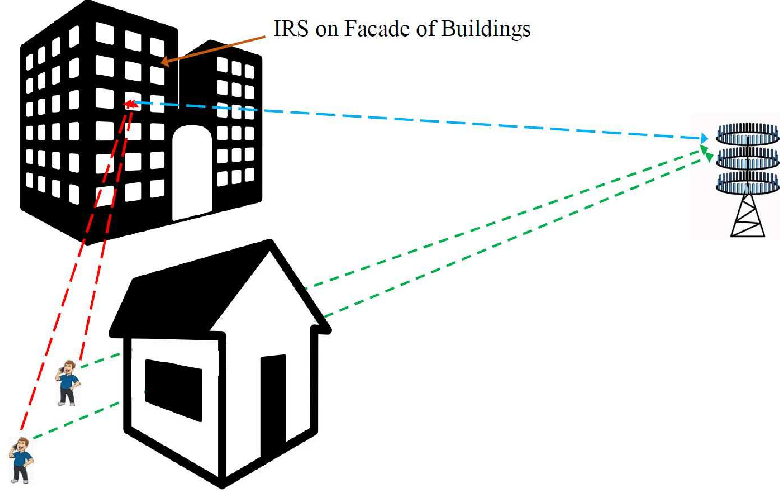 Figure 1 for Massive MIMO Communication with Intelligent Reflecting Surface