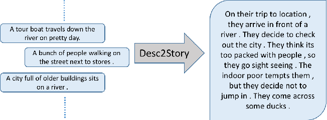 Figure 1 for Story Generation from Sequence of Independent Short Descriptions