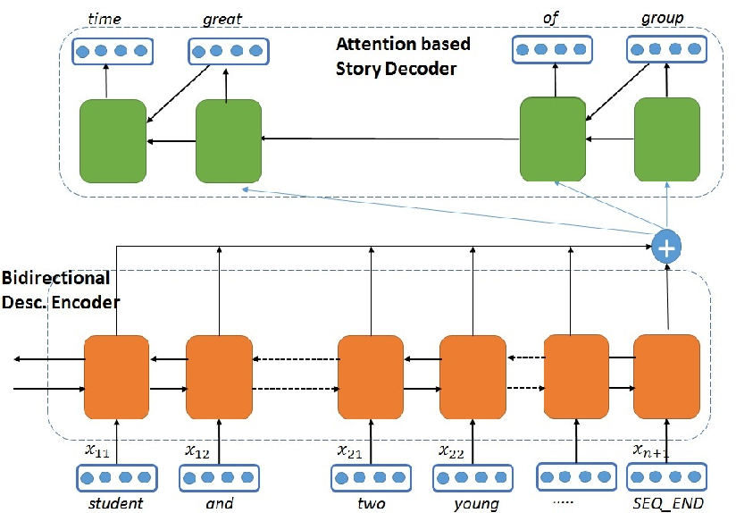 Figure 3 for Story Generation from Sequence of Independent Short Descriptions