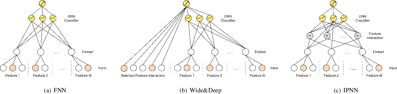 Figure 1 for Memorize, Factorize, or be Naïve: Learning Optimal Feature Interaction Methods for CTR Prediction