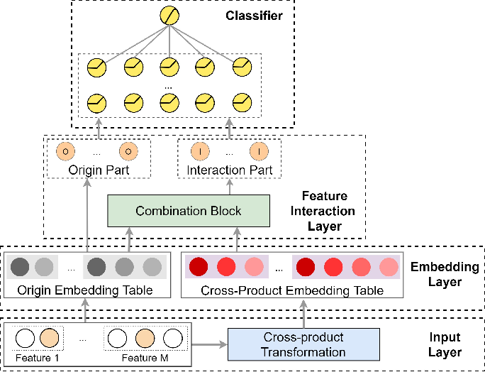 Figure 2 for Memorize, Factorize, or be Naïve: Learning Optimal Feature Interaction Methods for CTR Prediction