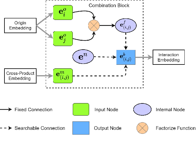 Figure 3 for Memorize, Factorize, or be Naïve: Learning Optimal Feature Interaction Methods for CTR Prediction