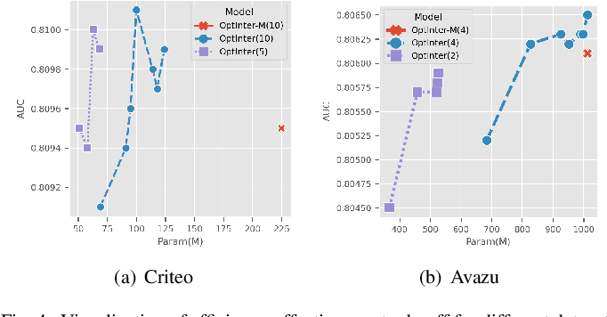 Figure 4 for Memorize, Factorize, or be Naïve: Learning Optimal Feature Interaction Methods for CTR Prediction