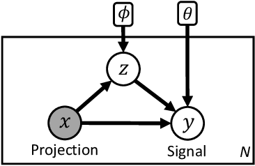 Figure 2 for Visual Deprojection: Probabilistic Recovery of Collapsed Dimensions