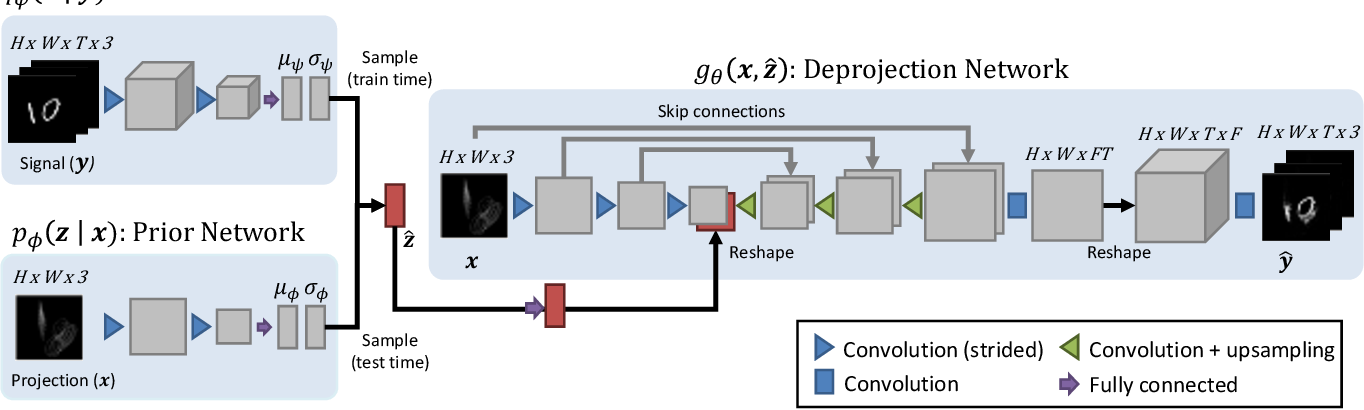 Figure 3 for Visual Deprojection: Probabilistic Recovery of Collapsed Dimensions