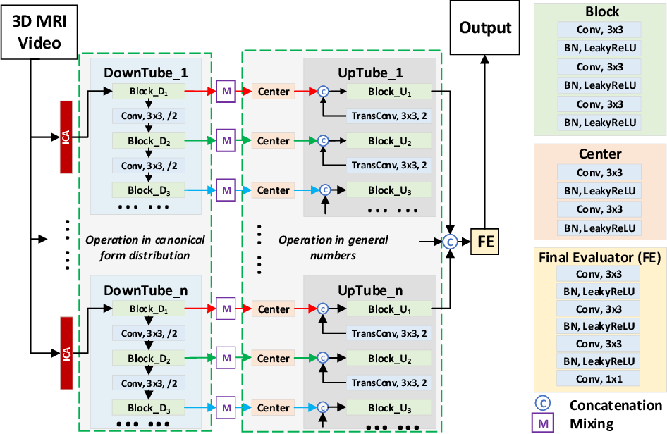 Figure 2 for MSU-Net: Multiscale Statistical U-Net for Real-time 3D Cardiac MRI Video Segmentation