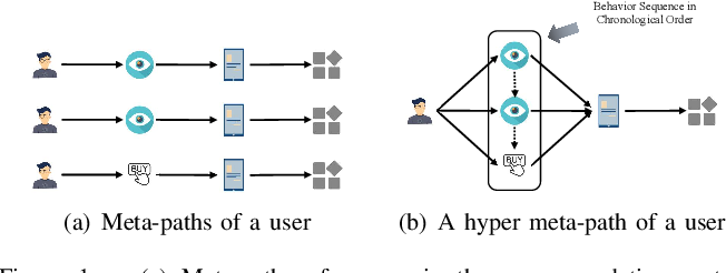 Figure 1 for Hyper Meta-Path Contrastive Learning for Multi-Behavior Recommendation