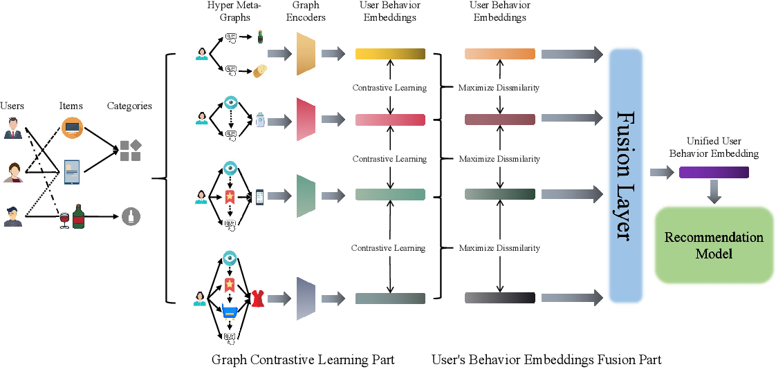 Figure 2 for Hyper Meta-Path Contrastive Learning for Multi-Behavior Recommendation