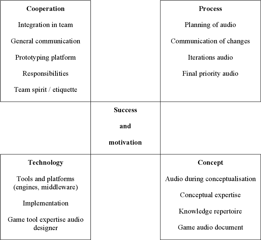 Figure From Listen Improving The Cooperation Between Game - Audio design document