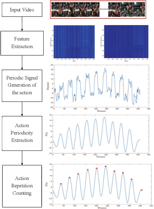 Figure 1 for Energy-based Periodicity Mining with Deep Features for Action Repetition Counting in Unconstrained Videos