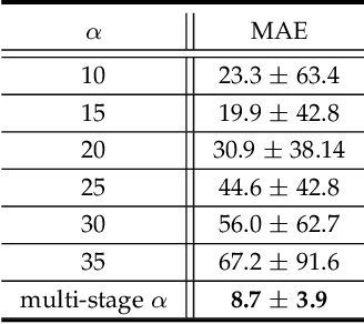 Figure 2 for Energy-based Periodicity Mining with Deep Features for Action Repetition Counting in Unconstrained Videos