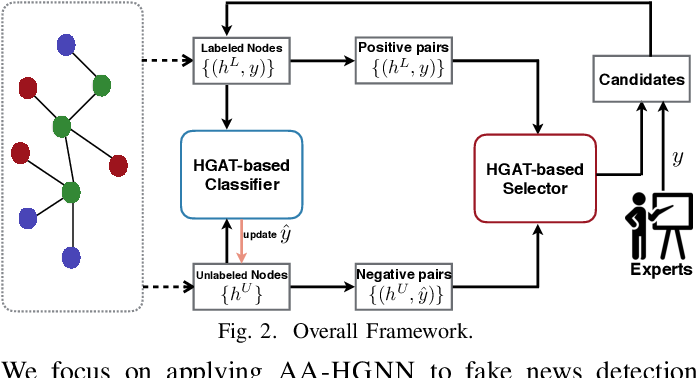 Figure 2 for Adversarial Active Learning based Heterogeneous Graph Neural Network for Fake News Detection