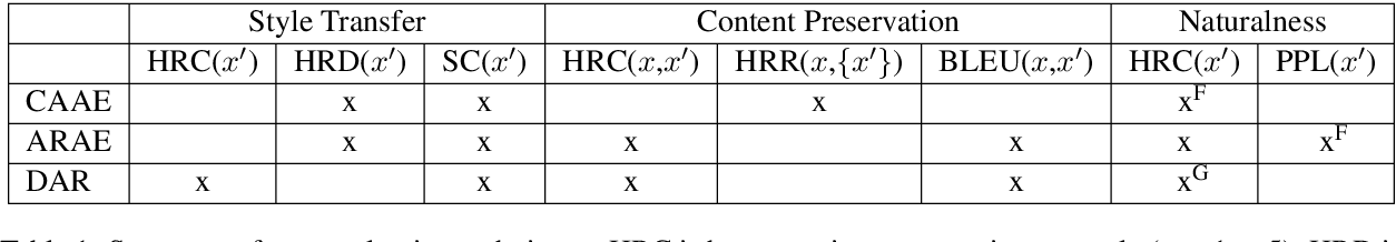 Figure 1 for Evaluating Style Transfer for Text