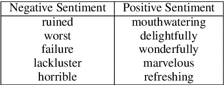 Figure 3 for Evaluating Style Transfer for Text
