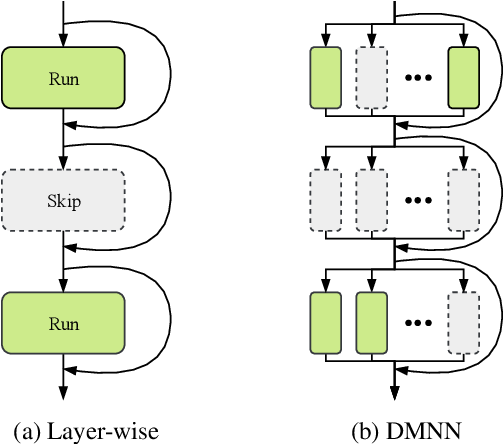 Figure 1 for Dynamic Multi-path Neural Network