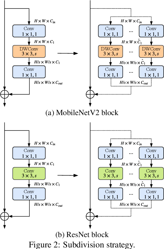 Figure 3 for Dynamic Multi-path Neural Network