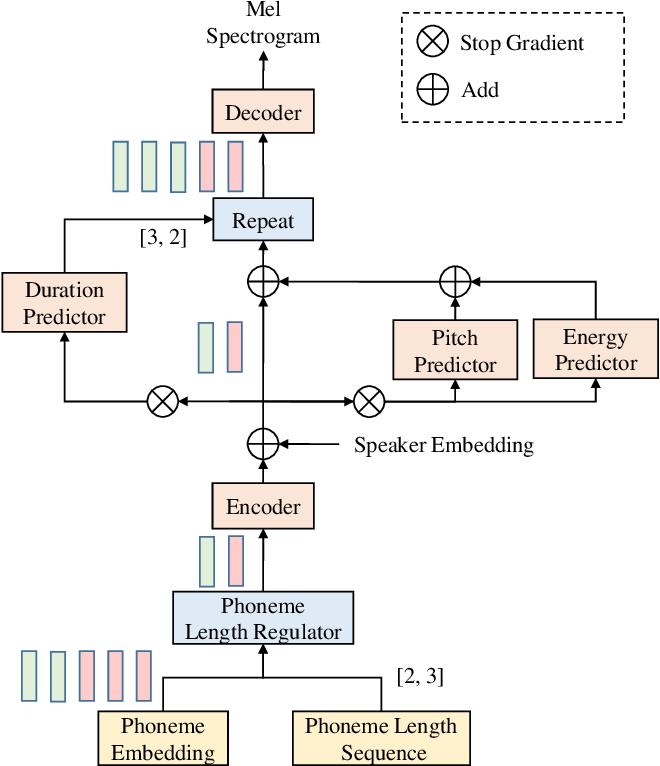 Figure 1 for Exploring Timbre Disentanglement in Non-Autoregressive Cross-Lingual Text-to-Speech