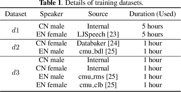 Figure 2 for Exploring Timbre Disentanglement in Non-Autoregressive Cross-Lingual Text-to-Speech