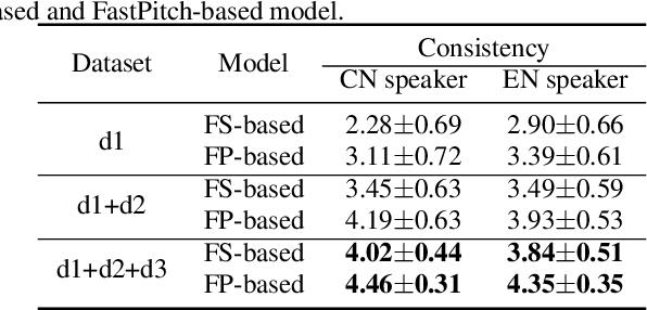 Figure 4 for Exploring Timbre Disentanglement in Non-Autoregressive Cross-Lingual Text-to-Speech