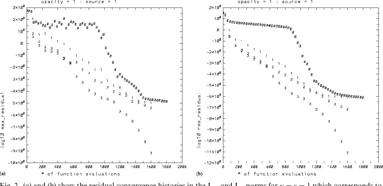 figure 2 from fast and accurate discrete ordinates methods for rh semanticscholar org