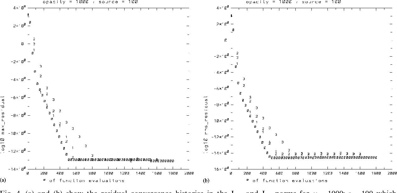 figure 4 from fast and accurate discrete ordinates methods for rh semanticscholar org