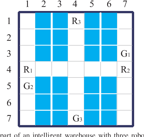 Figure 1 for Multi-agent Reinforcement Learning with Sparse Interactions by Negotiation and Knowledge Transfer