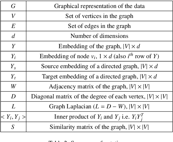 Figure 3 for Graph Embedding Techniques, Applications, and Performance: A Survey