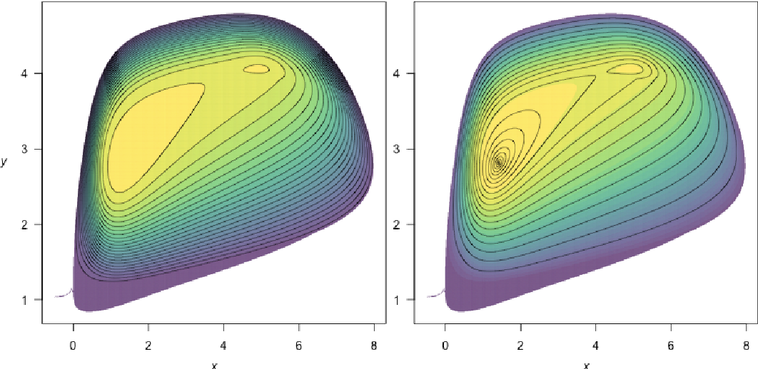 Figure 4 from QPot: An R Package for Stochastic Differential