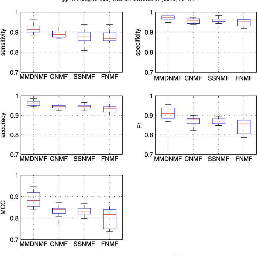 Figure 1 for Max-Min Distance Nonnegative Matrix Factorization