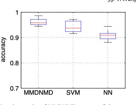Figure 2 for Max-Min Distance Nonnegative Matrix Factorization