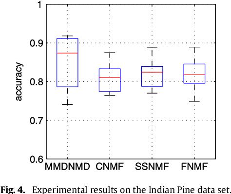 Figure 4 for Max-Min Distance Nonnegative Matrix Factorization