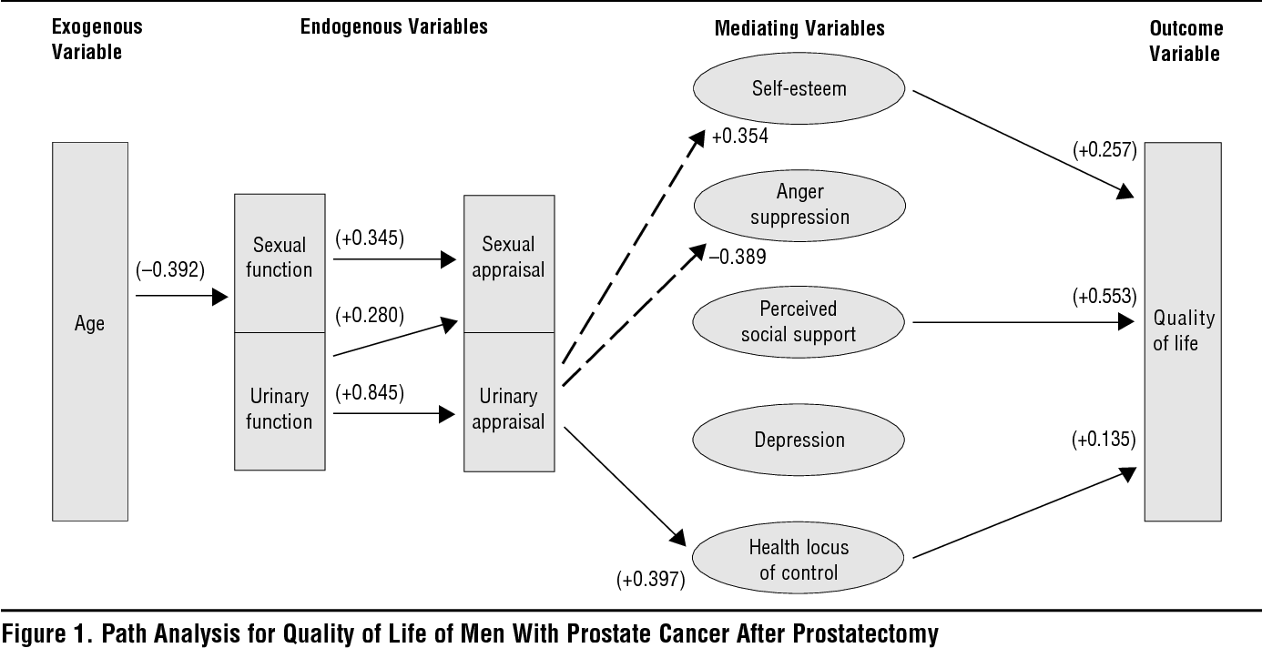 life after radical prostatectomy