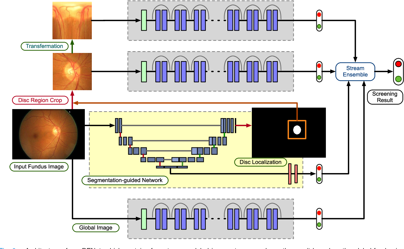 Figure 2 for Disc-aware Ensemble Network for Glaucoma Screening from Fundus Image