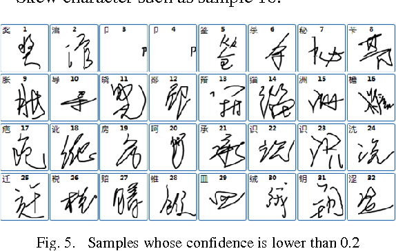 Table I From Recognition Confidence Analysis Of Handwritten Chinese
