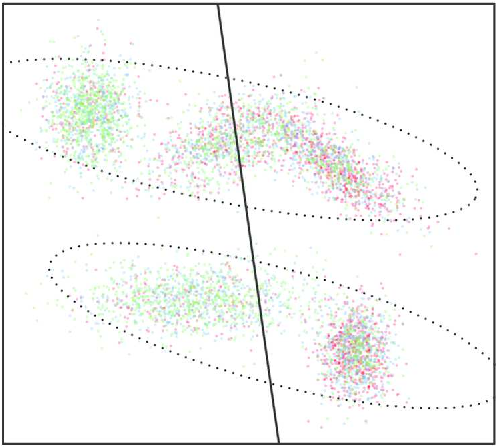 Figure 1 for Weakly supervised clustering: Learning fine-grained signals from coarse labels