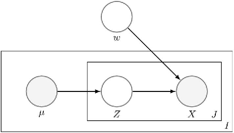 Figure 3 for Weakly supervised clustering: Learning fine-grained signals from coarse labels