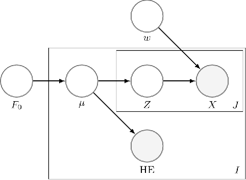 Figure 4 for Weakly supervised clustering: Learning fine-grained signals from coarse labels