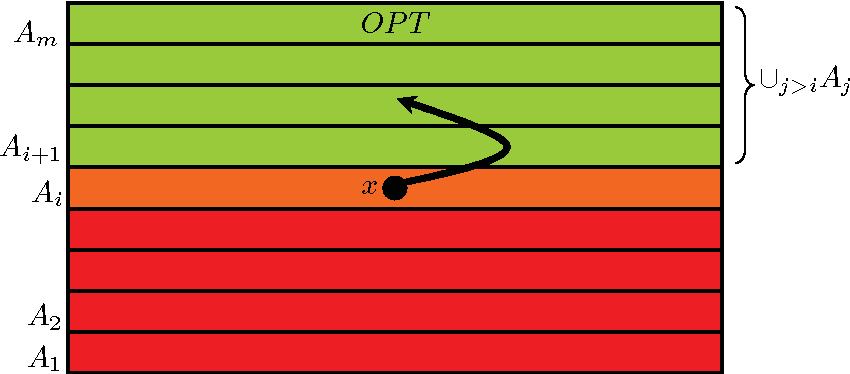 Fig. 4.3. Graph GSP and corresponding search points of SP ∪ {1 n}