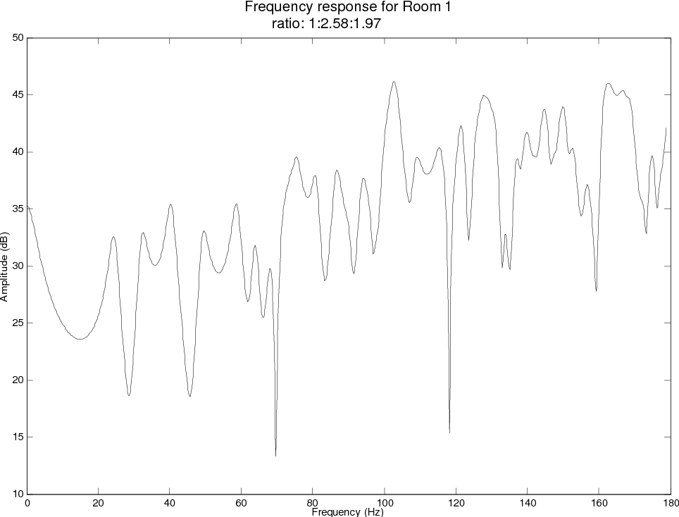 perception of room modes in critical listening spaces semantic scholar Computer Game Room