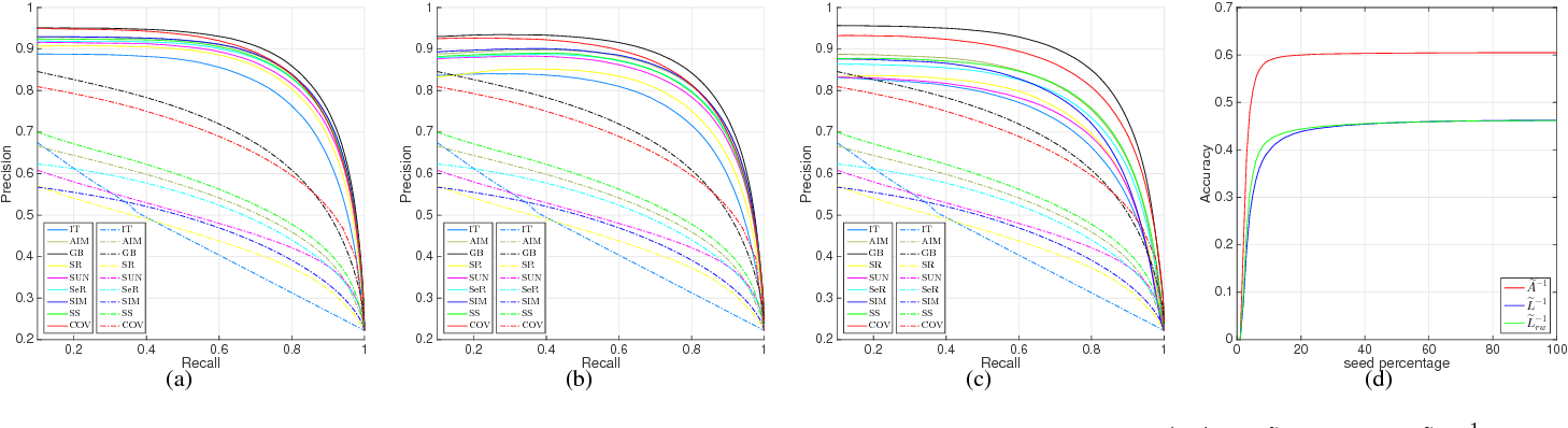 Figure 2 for Super Diffusion for Salient Object Detection