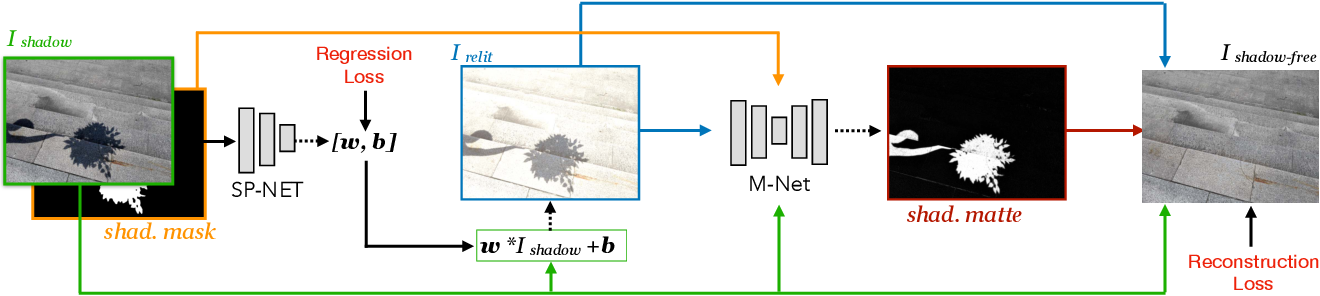 Figure 3 for Shadow Removal via Shadow Image Decomposition