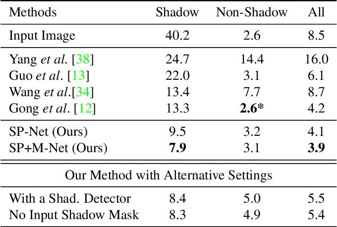Figure 2 for Shadow Removal via Shadow Image Decomposition