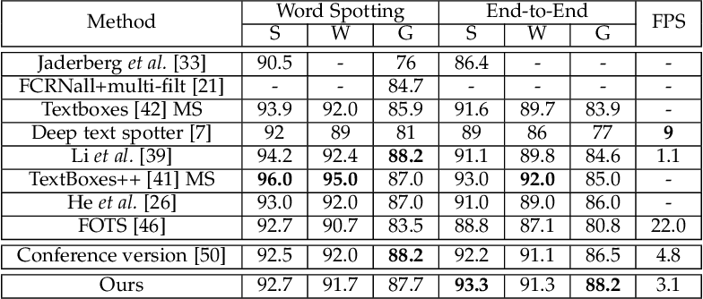 Figure 4 for Mask TextSpotter: An End-to-End Trainable Neural Network for Spotting Text with Arbitrary Shapes