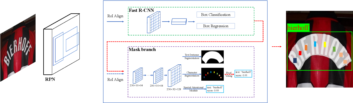 Figure 3 for Mask TextSpotter: An End-to-End Trainable Neural Network for Spotting Text with Arbitrary Shapes